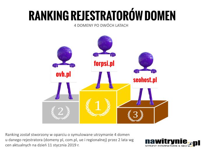 Ranking Rejestratorów domen 2019